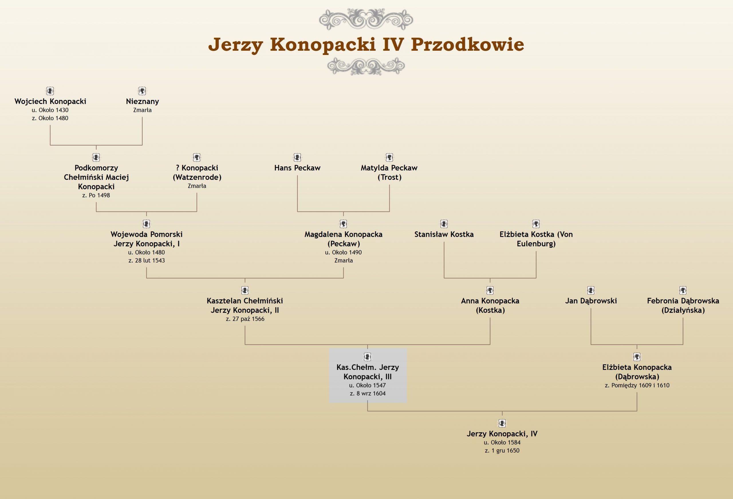 Jerzy Konopacki III Kasztelan Chełmiński