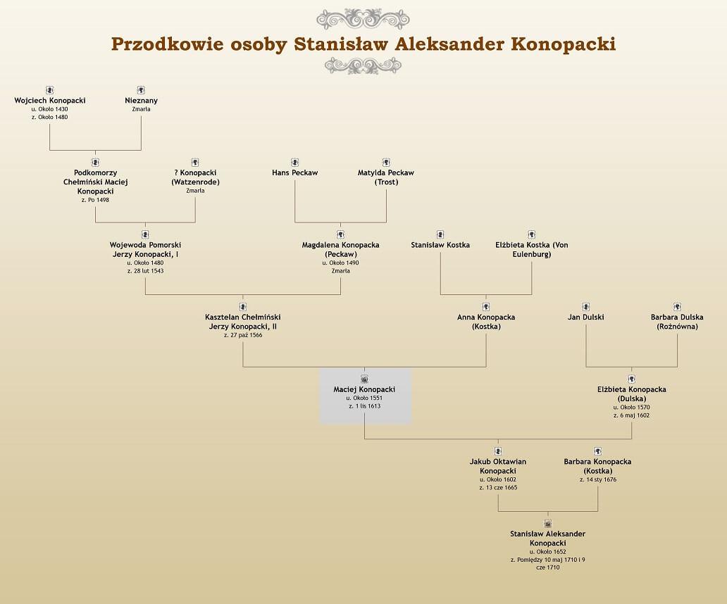 Przodkowie Macieja z Konopatu