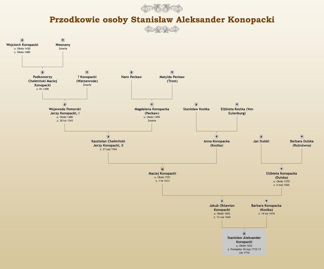 Stanisław Konopacki Podkomorzy Pomorski
