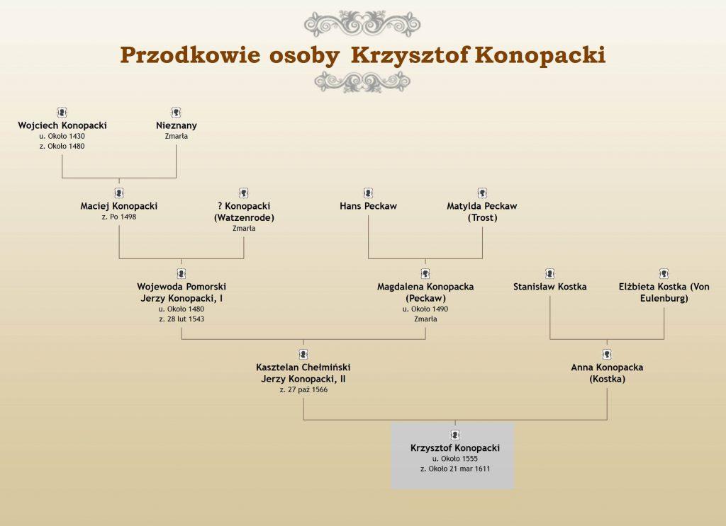 Przodkowie Krzysztofa Konopackiego
