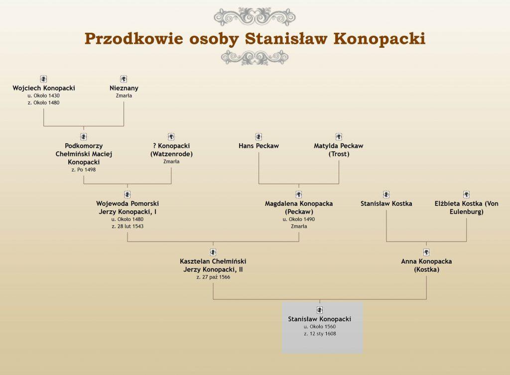 Stanisław Konopacki syn Jerzego