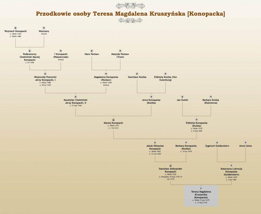 Wykres Przodków Teresa z Konopackich Kruszyńska